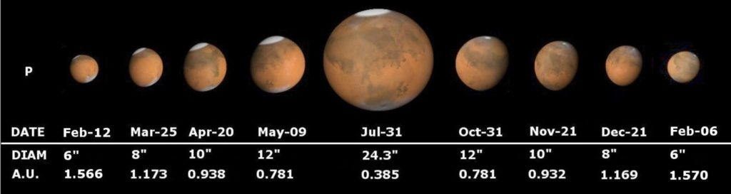 Великие противостояния Марса